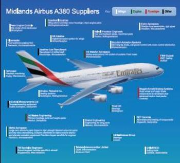 A380 Supply Chain Supply Chain Emirates